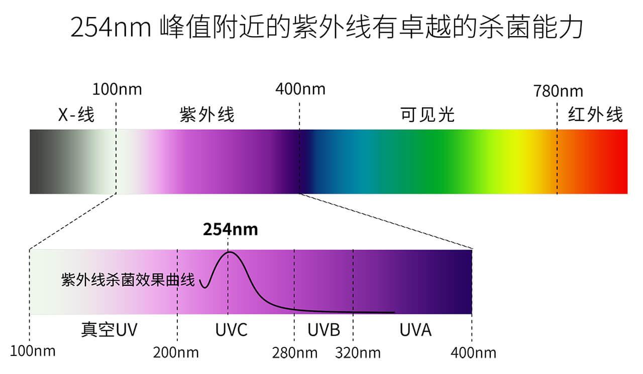 紫外线杀菌原理